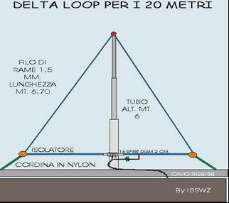 Delta loop per i 20 metri