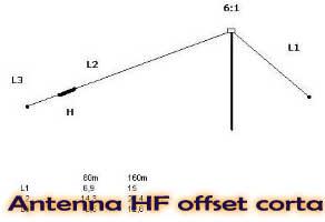 Antenna HF offset corta
