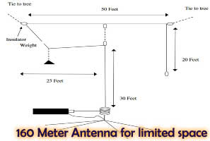 160 Meter Antenna for limited space