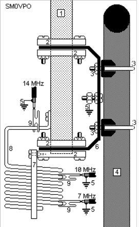 Multibands vertical