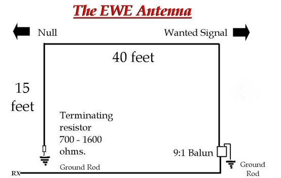 EWE Antenna